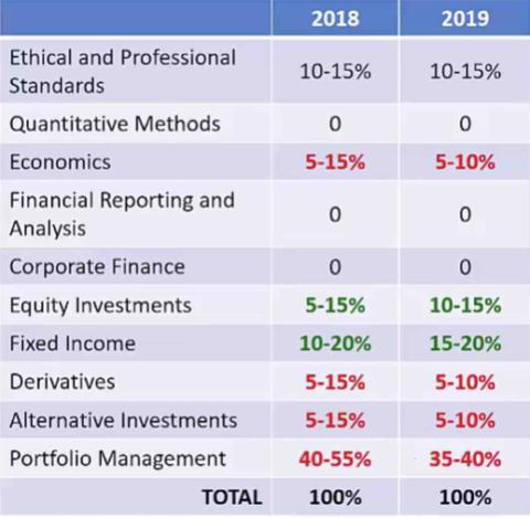 CFA Level III 2018年と2019年の出題範囲の違いは!?|CFA学習